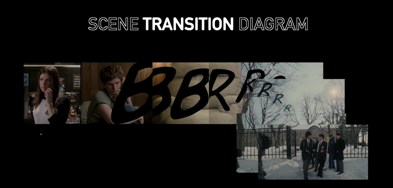 Scene transition diagram